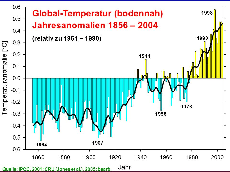 Industriezeitalter, globale Perspektive Datenquelle: Jones et al., 2005; IPCC, 2001 (erg.); Analyse: Schönwiese, 2004 Global-Temperatur (bodennah) Jahresanomalien 1856 – 2004 (relativ zu 1961 – 1990) 1864 1907 1944 1998 1990 1956 1976 Quelle: IPCC, 2001; CRU (Jones et al.), 2005; bearb.
