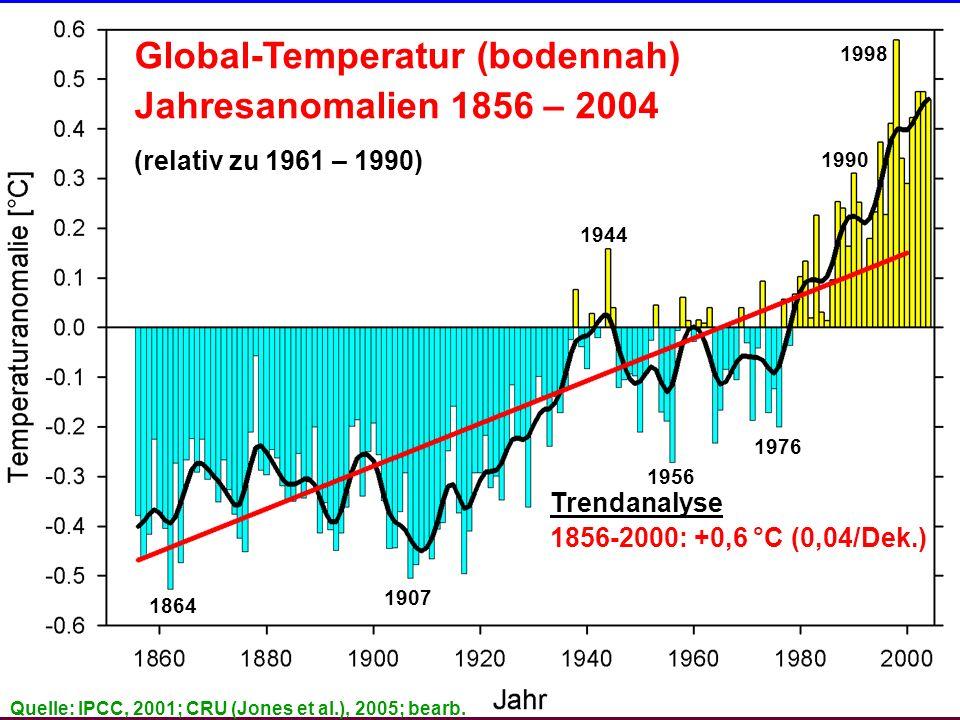 Global-Temperatur (bodennah) Jahresanomalien 1856 – 2004 (relativ zu 1961 – 1990) 1864 1907 1944 1998 1990 1956 1976 Trendanalyse 1856-2000: +0,6 °C (0,04/Dek.) 1901-2000: +0,7 °C (0,07/Dek.) Quelle: IPCC, 2001; CRU (Jones et al.), 2005; bearb.