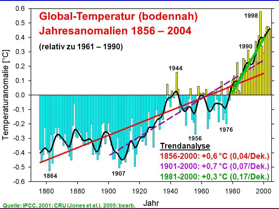 Industriezeitalter, globale Perspektive 1864 Global-Temperatur (bodennah) Jahresanomalien 1856 – 2004 (relativ zu 1961 – 1990) 1907 1944 1998 1990 1956 1976 Trendanalyse 1856-2000: +0,6 °C (0,04/Dek.) 1901-2000: +0,7 °C (0,07/Dek.) 1981-2000: +0,3 °C (0,17/Dek.) Quelle: IPCC, 2001; CRU (Jones et al.), 2005; bearb.