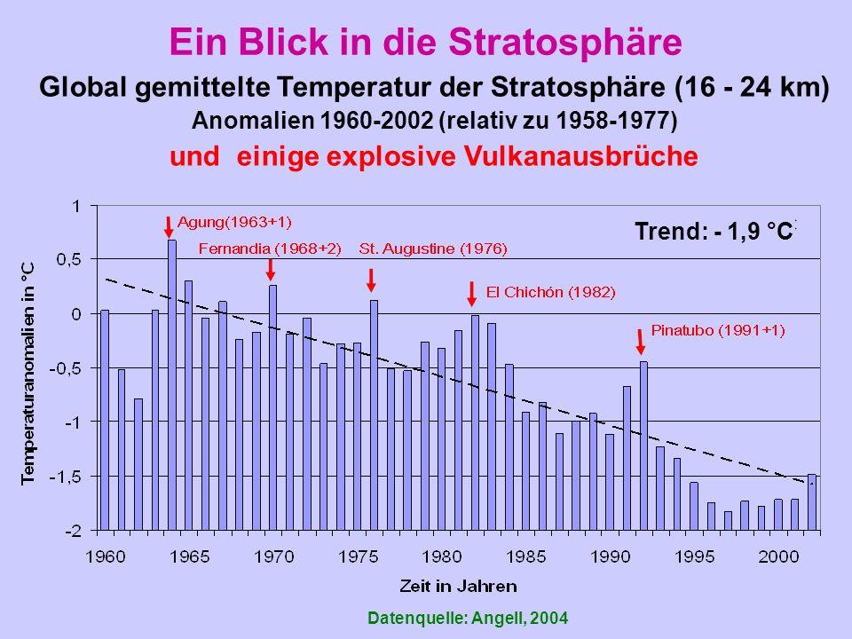 Ein Blick in die Stratosphäre Datenquelle: Angell, 2004 Global gemittelte Temperatur der Stratosphäre (16 - 24 km) Anomalien 1960-2002 (relativ zu 1958-1977) und einige explosive Vulkanausbrüche Trend: - 1,9 °C