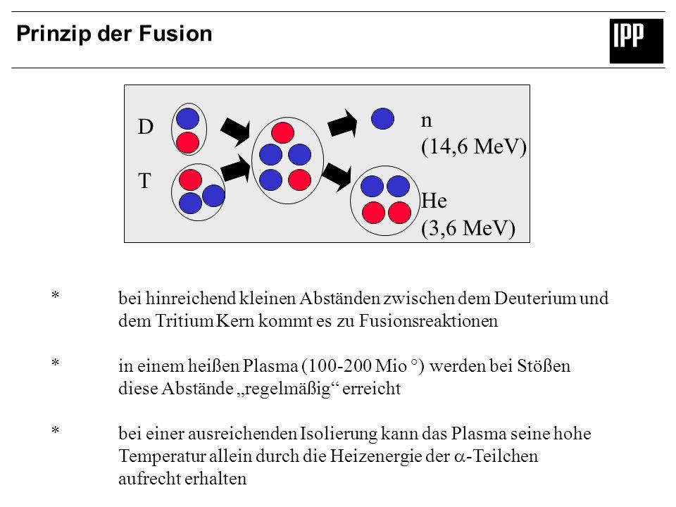 Prinzip der Fusion DTDT n (14,6 MeV) He (3,6 MeV) *bei hinreichend kleinen Abständen zwischen dem Deuterium und dem Tritium Kern kommt es zu Fusionsre