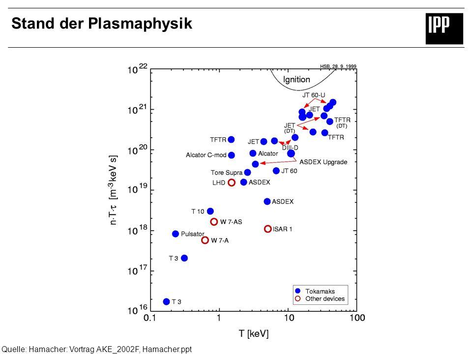 Stand der Plasmaphysik Quelle: Hamacher: Vortrag AKE_2002F, Hamacher.ppt