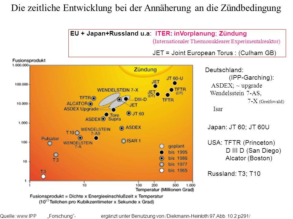 Die zeitliche Entwicklung bei der Annäherung an die Zündbedingung Quelle: www.IPP Forschung- ergänzt unter Benutzung von /Diekmann-Heinloth 97,Abb. 10