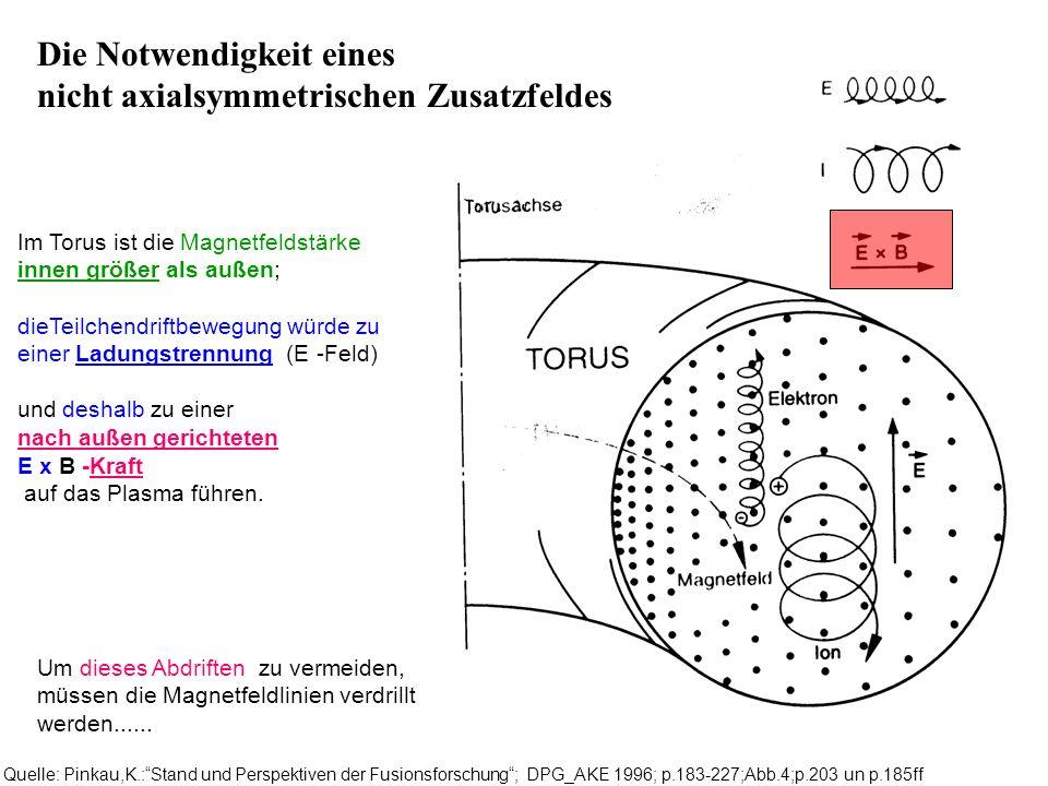 Quelle: Pinkau,K.:Stand und Perspektiven der Fusionsforschung; DPG_AKE 1996; p.183-227;Abb.4;p.203 un p.185ff Im Torus ist die Magnetfeldstärke innen