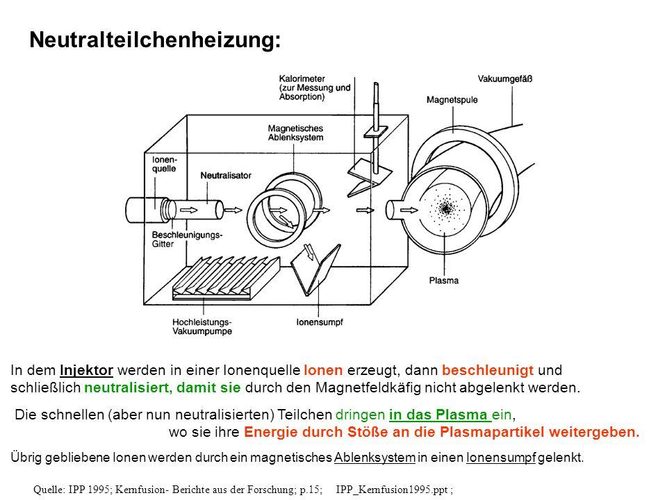 In dem Injektor werden in einer Ionenquelle Ionen erzeugt, dann beschleunigt und schließlich neutralisiert, damit sie durch den Magnetfeldkäfig nicht