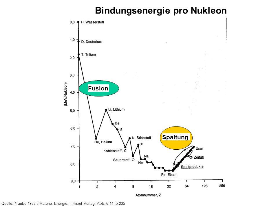 Bindungsenergie pro Nukleon Quelle: /Taube 1988 : Materie, Energie..,; Hirzel Verlag; Abb. 6.14; p.235 Fusion Spaltung
