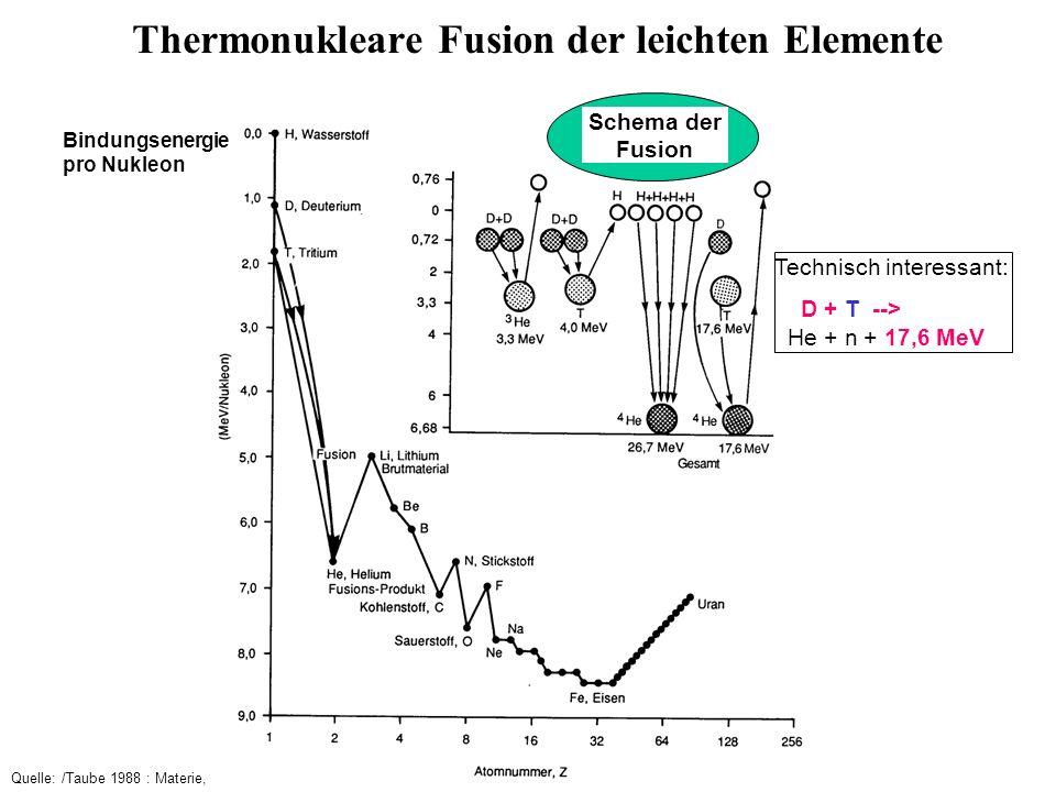 einige Fusionsreaktionen: d-t Reaktion: d + t --> 4 He + n + 17.58 [MeV] d-d Reaktion: d + d --> t + p + 4.03 [MeV] d + d --> 3 He + n + 3.27 d + 3 He --> 4 He + n + 18.35 p - Reaktionen: 4 p --> 4 He + 26.7 [MeV] geht aber nicht in einem Schritt, daher technisch viel zu langsam p + 11 B --> 3* 4 He + 8.7 [MeV] Quelle: IPP 1995; Kernfusion- berichte aus der Forschung; p.9; IPP_Kernfusion1995.ppt ; /Taube 88; p.234 /