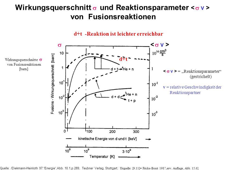 Wirkungsquerschnitte von Fusionsreaktionen [barn] Quelle: /Diekmann-Heinloth 97:Energie,Abb. 10.1,p.289, Teubner Verlag, Stuttgart; Urquelle: [9.11]=