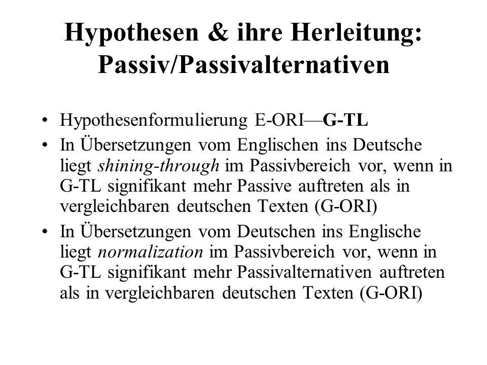 Hypothesen & ihre Herleitung: Passiv/Passivalternativen Hypothesenformulierung E-ORIG-TL In Übersetzungen vom Englischen ins Deutsche liegt shining-through im Passivbereich vor, wenn in G-TL signifikant mehr Passive auftreten als in vergleichbaren deutschen Texten (G-ORI) In Übersetzungen vom Deutschen ins Englische liegt normalization im Passivbereich vor, wenn in G-TL signifikant mehr Passivalternativen auftreten als in vergleichbaren deutschen Texten (G-ORI)