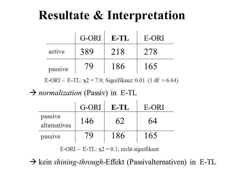 Resultate & Interpretation normalization (Passiv) in E-TL 79 389 G-ORI 165 186 passive 278 218 active E-ORI E-TL E-ORI – E-TL: 2 = 7.9; Signifikanz: 0.01 (1 df > 6.64) 79 146 G-ORI 165 186 passive 64 62 passive alternatives E-ORI E-TL E-ORI – E-TL: 2 = 0.1; nicht signifikant kein shining-through-Effekt (Passivalternativen) in E-TL
