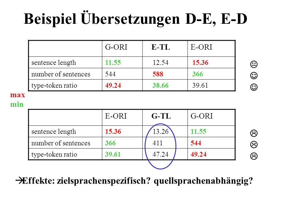 Resultate & Interpretation E-TL G-TL 1) passive vs.