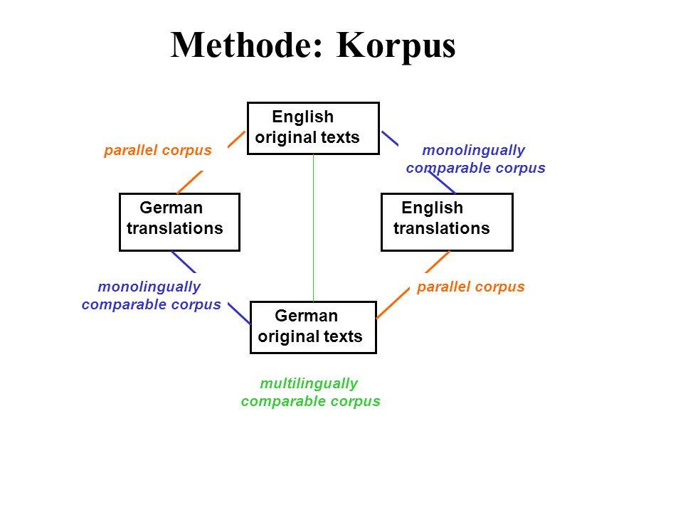 Techniken: Korpusquerying Extraktion von Instanzen der ausgewählten lexiko- grammatischen Merkmale: CQP/ XKWIC (Christ 94) Query-Syntax: reguläre Ausdrücke Query Konkordanz
