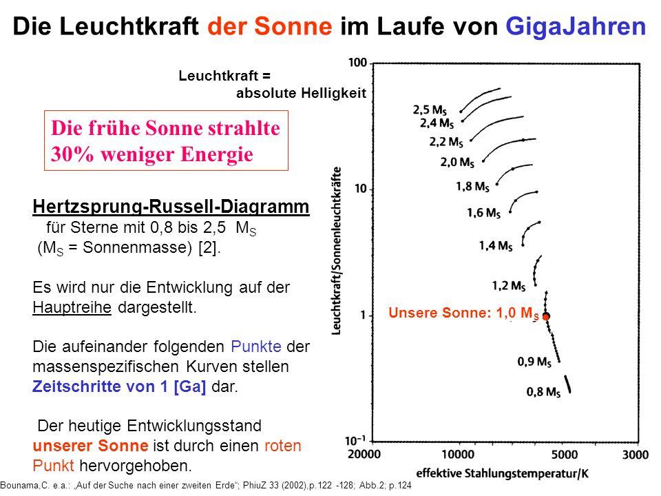 Hertzsprung-Russell-Diagramm für Sterne mit 0,8 bis 2,5 M S (M S = Sonnenmasse) [2]. Es wird nur die Entwicklung auf der Hauptreihe dargestellt. Die a
