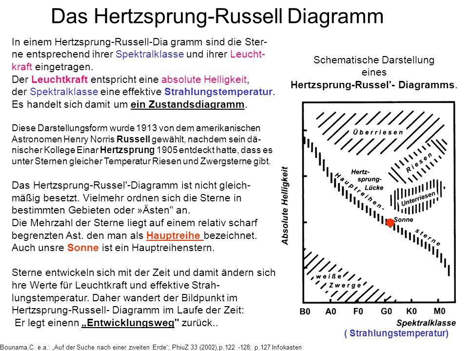 In einem Hertzsprung-Russell-Dia gramm sind die Ster- ne entsprechend ihrer Spektralklasse und ihrer Leucht- kraft eingetragen. Der Leuchtkraft entspr