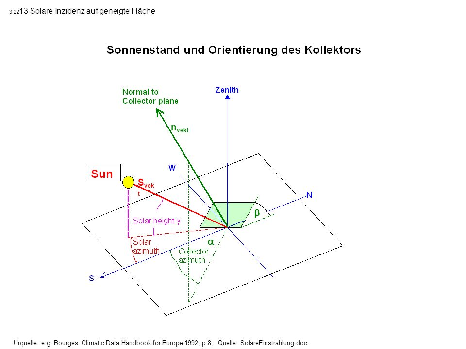 Urquelle: e.g. Bourges: Climatic Data Handbook for Europe 1992, p.8; Quelle: SolareEinstrahlung.doc 3.22 13 Solare Inzidenz auf geneigte Fläche S vek