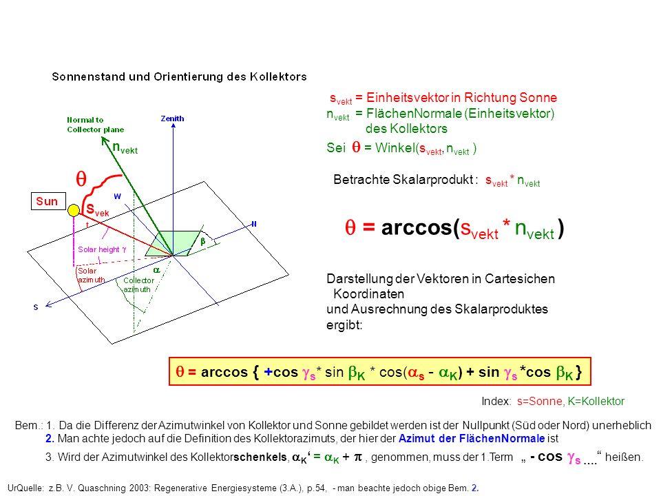 UrQuelle: z.B. V. Quaschning 2003: Regenerative Energiesysteme (3.A.), p.54, - man beachte jedoch obige Bem. 2. S vek t n vekt s vekt = Einheitsvektor