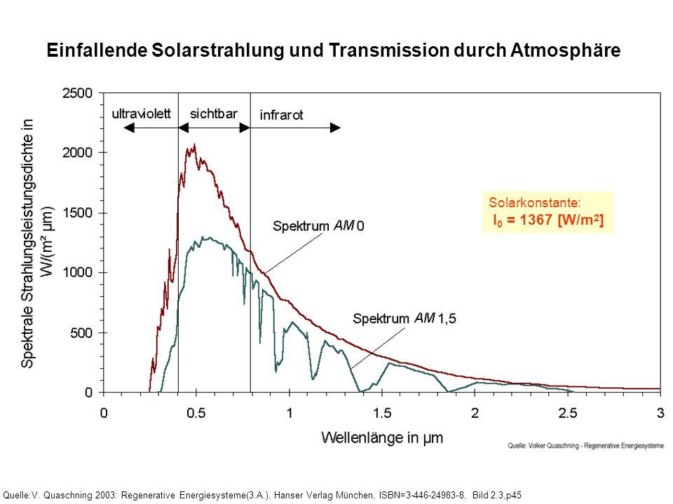 Einfallende Solarstrahlung und Transmission durch Atmosphäre Quelle:V. Quaschning 2003: Regenerative Energiesysteme(3.A.), Hanser Verlag München, ISBN