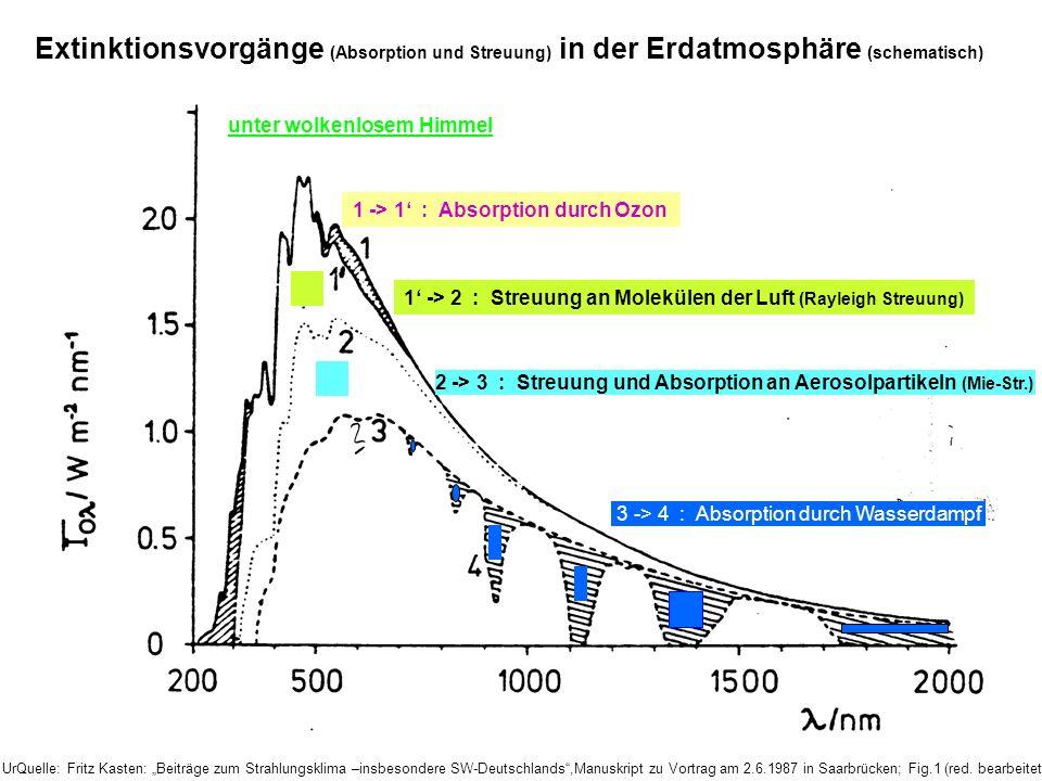 Extinktionsvorgänge (Absorption und Streuung) in der Erdatmosphäre (schematisch) 1 -> 1 : Absorption durch Ozon 1 -> 2 : Streuung an Molekülen der Luf