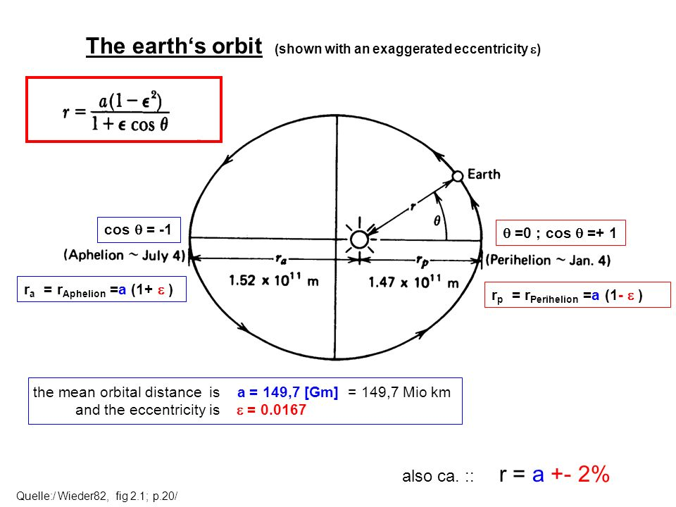 Quelle:/ Wieder82, fig 2.1; p.20/ The earths orbit (shown with an exaggerated eccentricity ) the mean orbital distance is a = 149,7 [Gm] = 149,7 Mio k