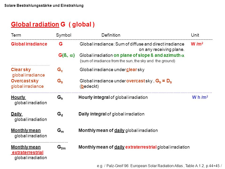 e.g. / Palz-Greif 96: European Solar Radiation Atlas, Table A.1.2, p.44+45 / Global radiation G ( global ) Term Symbol Definition Unit ---------------