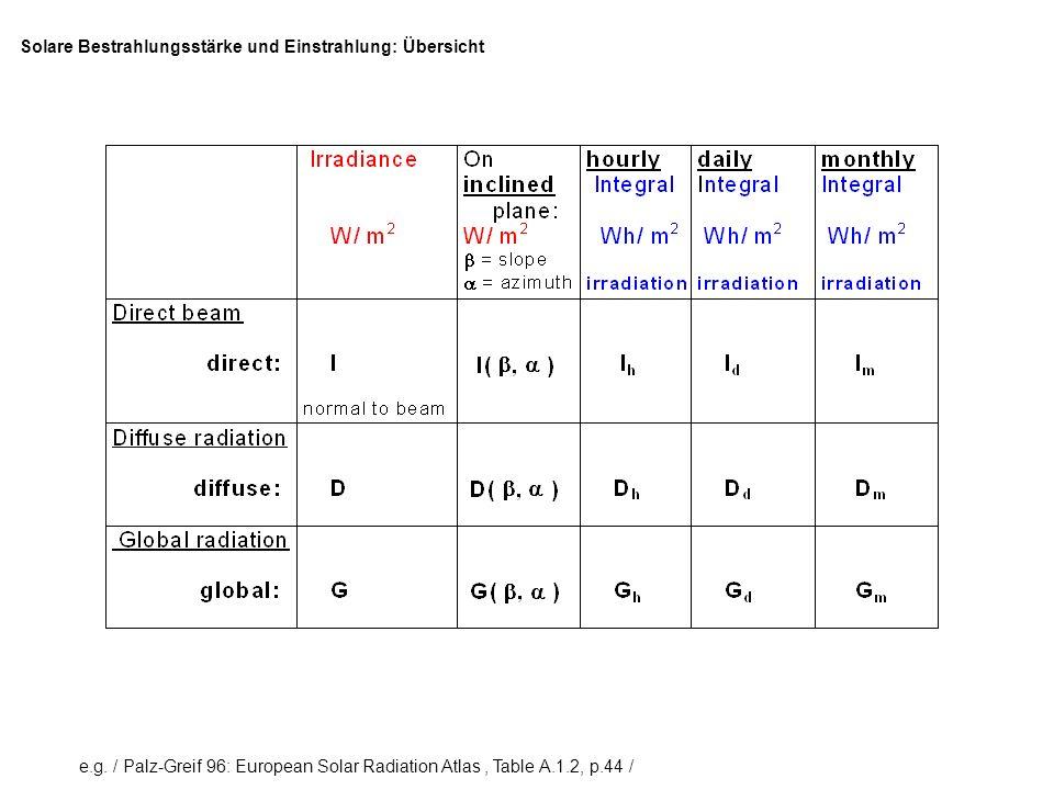 e.g. / Palz-Greif 96: European Solar Radiation Atlas, Table A.1.2, p.44 / Solare Bestrahlungsstärke und Einstrahlung: Übersicht