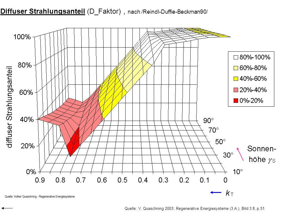 Diffuser Strahlungsanteil (D_Faktor), nach /Reindl-Duffie-Beckman90/ Quelle: V. Quaschning 2003: Regenerative Energiesysteme (3.A.), Bild 3.8, p.51