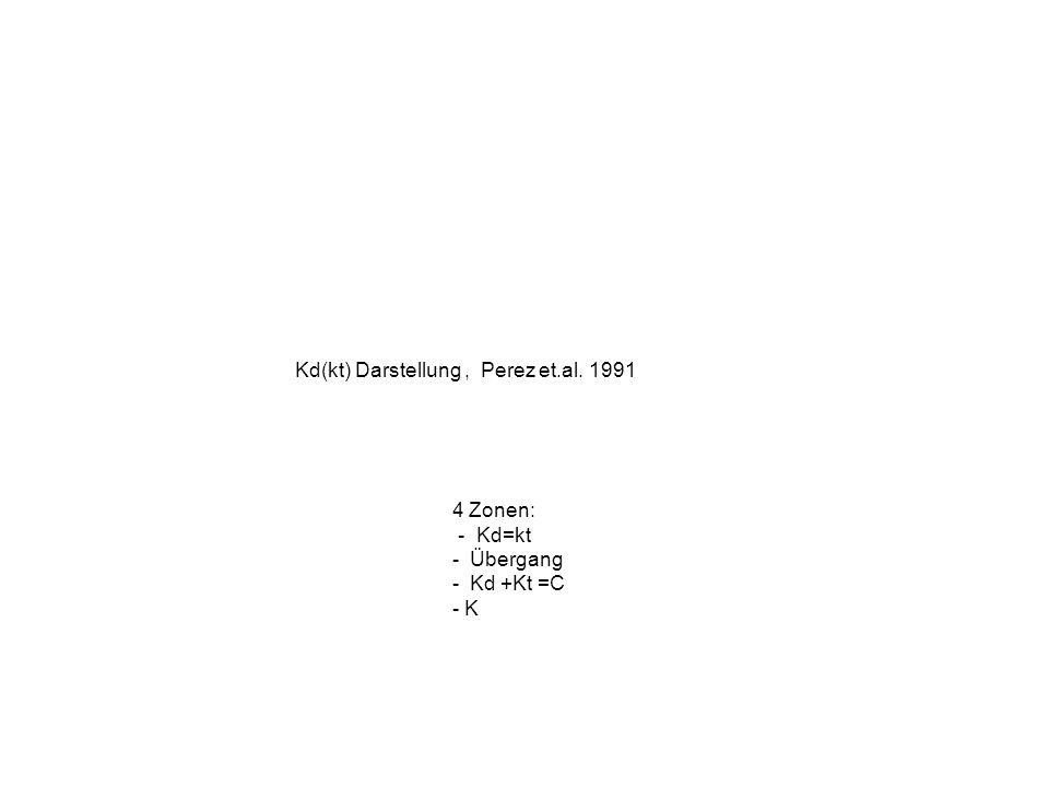 Kd(kt) Darstellung, Perez et.al. 1991 4 Zonen: - Kd=kt - Übergang - Kd +Kt =C - K