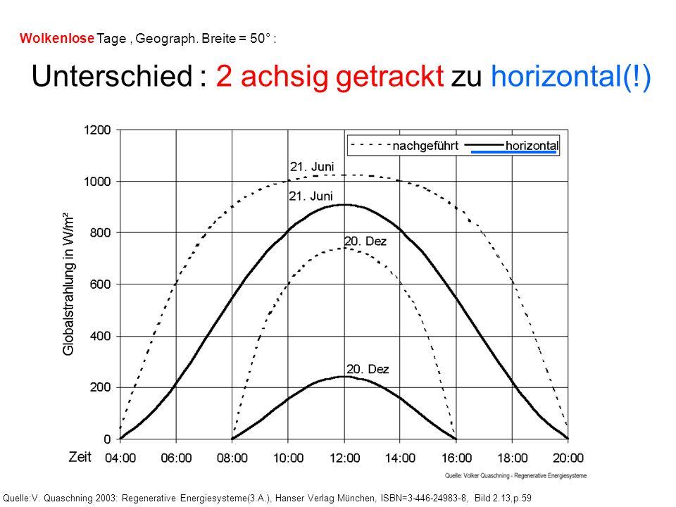 Wolkenlose Tage, Geograph. Breite = 50° : Unterschied : 2 achsig getrackt zu horizontal(!) Quelle:V. Quaschning 2003: Regenerative Energiesysteme(3.A.