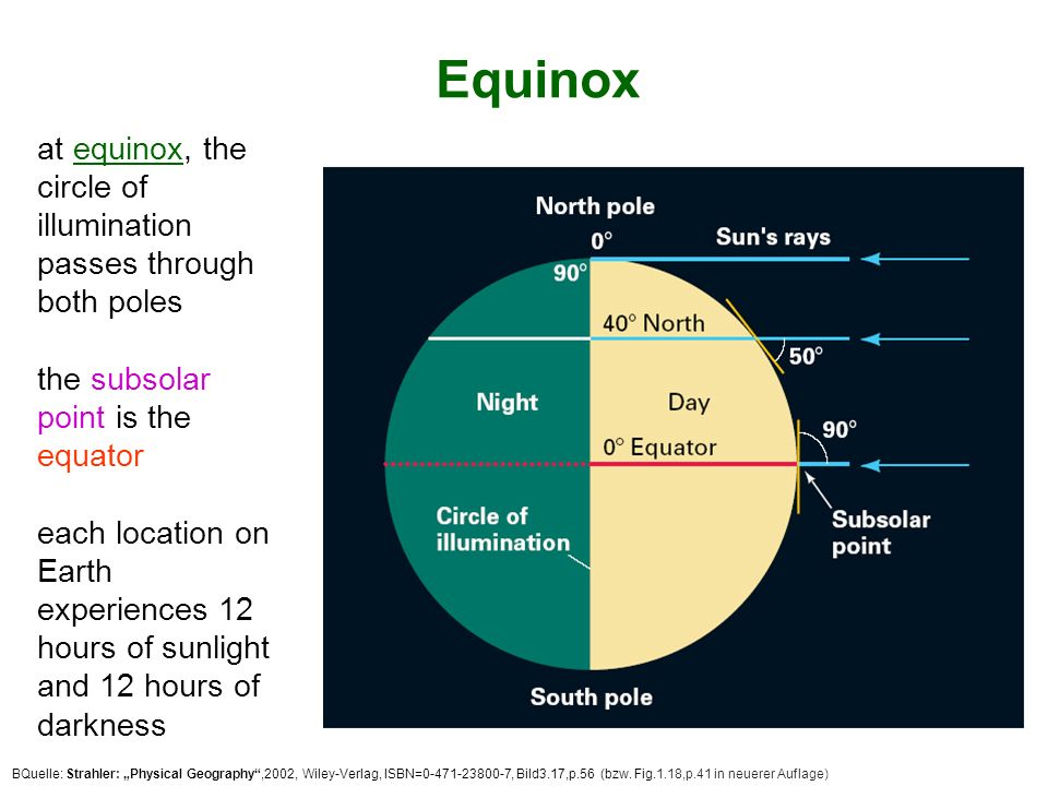 Solstice Solstice (sun stands still) On June 22, the subsolar point is 23½°N (Tropic of Cancer) On Dec.