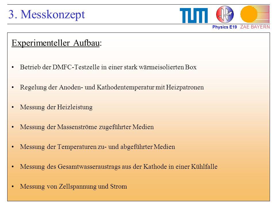 ZAE BAYERN 3. Messkonzept Experimenteller Aufbau: Betrieb der DMFC-Testzelle in einer stark wärmeisolierten Box Regelung der Anoden- und Kathodentempe