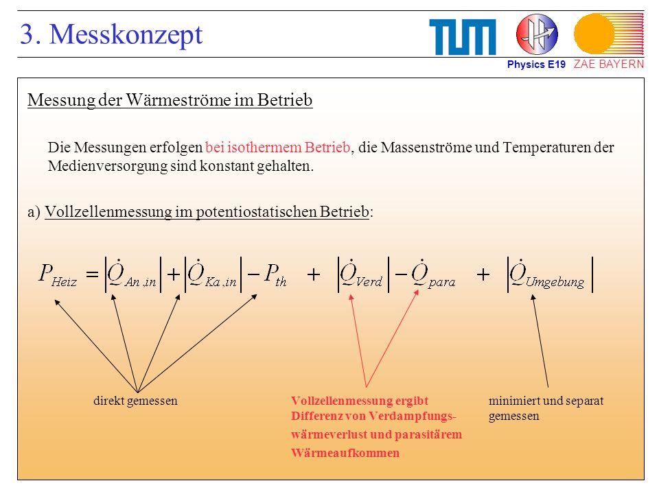 ZAE BAYERN 3. Messkonzept Messung der Wärmeströme im Betrieb Die Messungen erfolgen bei isothermem Betrieb, die Massenströme und Temperaturen der Medi