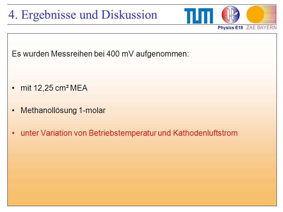 ZAE BAYERN 4. Ergebnisse und Diskussion Es wurden Messreihen bei 400 mV aufgenommen: mit 12,25 cm² MEA Methanollösung 1-molar unter Variation von Betr