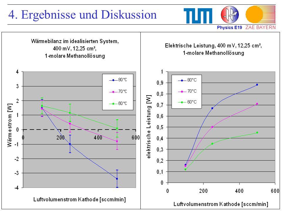ZAE BAYERN 4. Ergebnisse und Diskussion Physics E19
