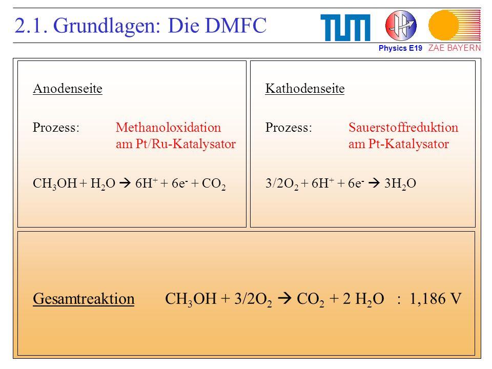 ZAE BAYERN 2.1. Grundlagen: Die DMFC Anodenseite Prozess:Methanoloxidation am Pt/Ru-Katalysator CH 3 OH + H 2 O 6H + + 6e - + CO 2 Kathodenseite Proze