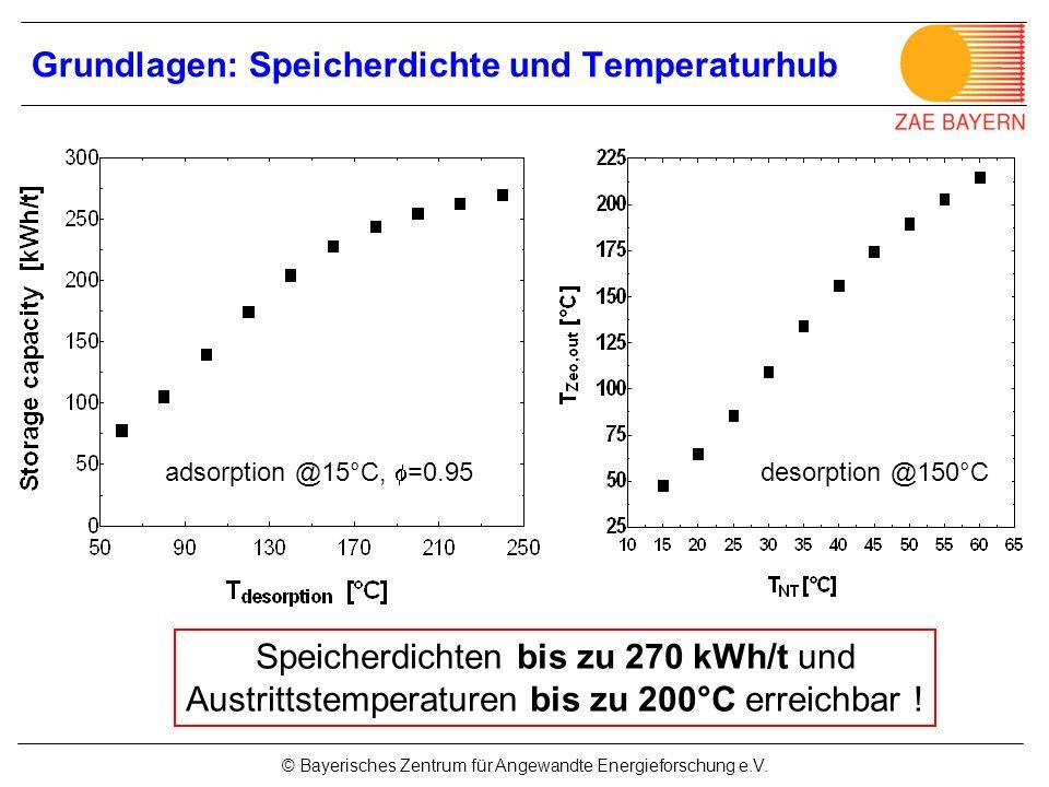 © Bayerisches Zentrum für Angewandte Energieforschung e.V. desorption @150°C Speicherdichten bis zu 270 kWh/t und Austrittstemperaturen bis zu 200°C e