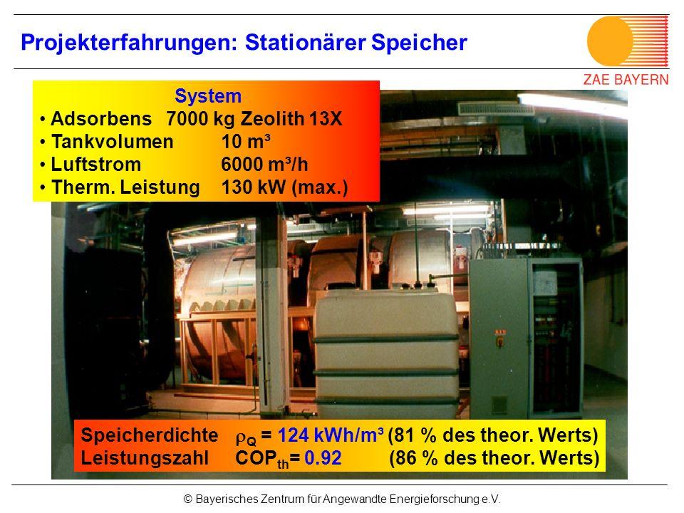 © Bayerisches Zentrum für Angewandte Energieforschung e.V. System Adsorbens 7000 kg Zeolith 13X Tankvolumen 10 m³ Luftstrom 6000 m³/h Therm. Leistung