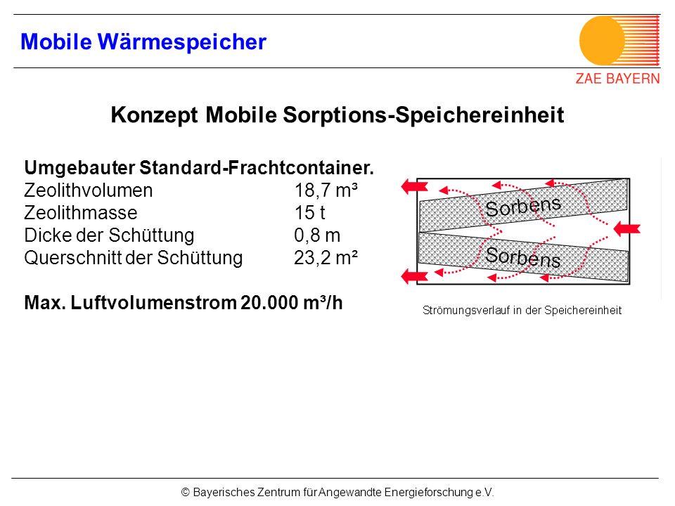 © Bayerisches Zentrum für Angewandte Energieforschung e.V. Umgebauter Standard-Frachtcontainer. Zeolithvolumen18,7 m³ Zeolithmasse 15 t Dicke der Schü