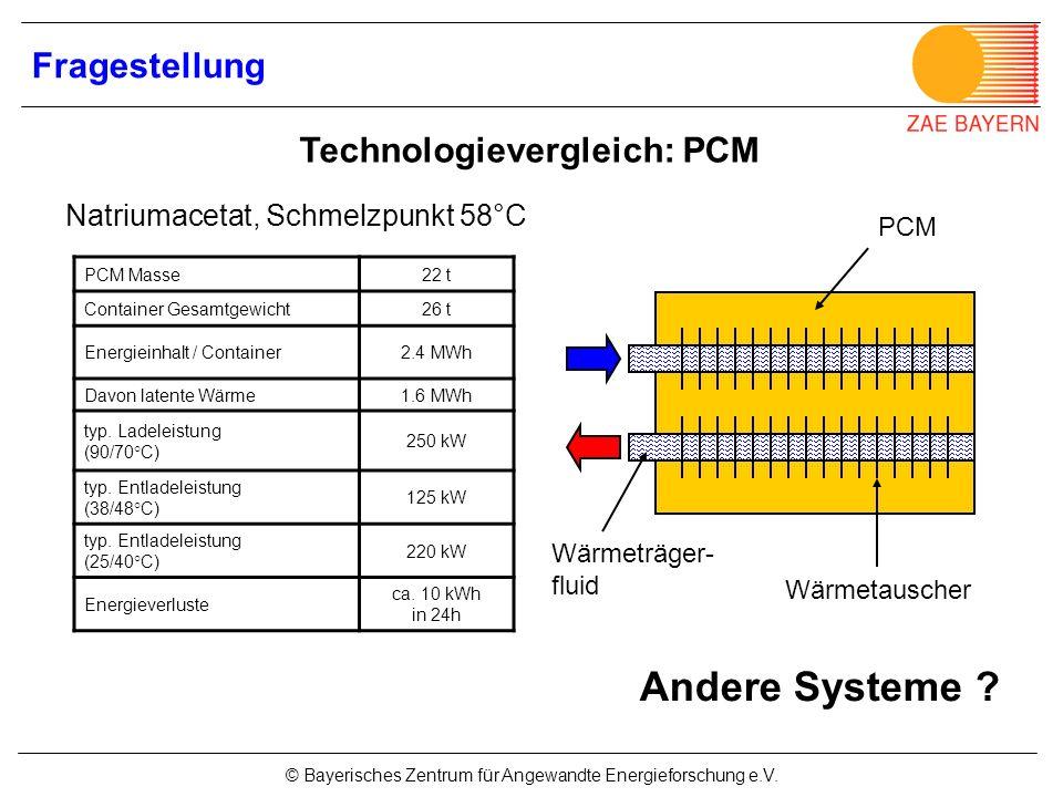 © Bayerisches Zentrum für Angewandte Energieforschung e.V. PCM Masse22 t Container Gesamtgewicht26 t Energieinhalt / Container2.4 MWh Davon latente Wä