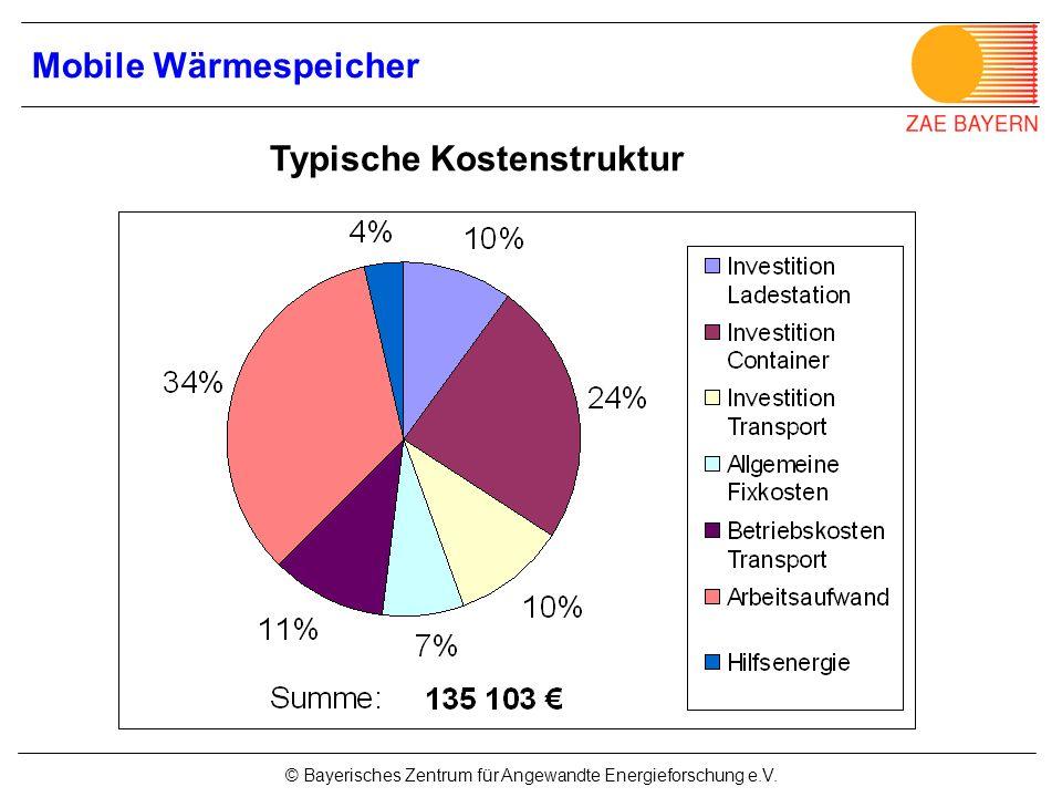 © Bayerisches Zentrum für Angewandte Energieforschung e.V. Typische Kostenstruktur Mobile Wärmespeicher