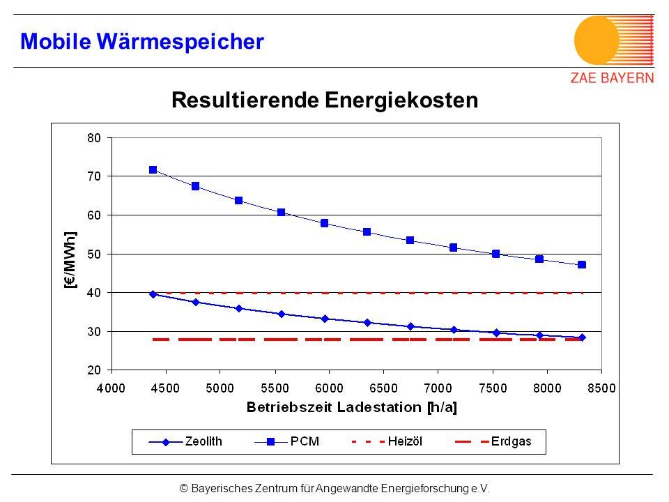 © Bayerisches Zentrum für Angewandte Energieforschung e.V. Mobile Wärmespeicher Resultierende Energiekosten