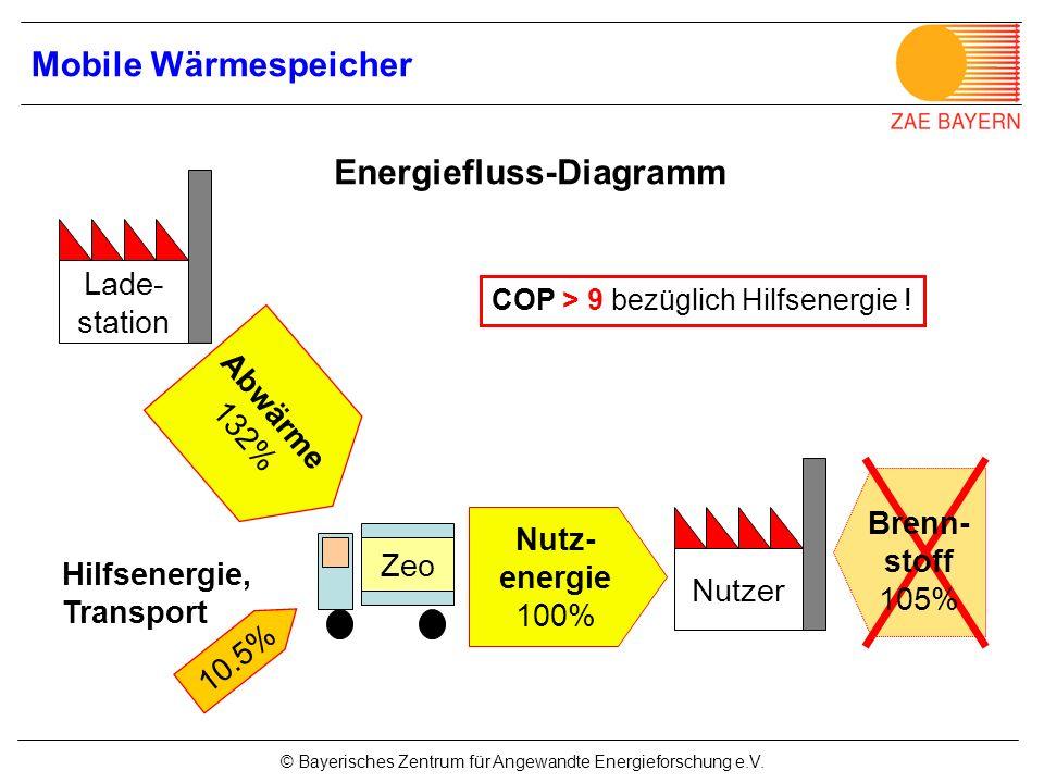 © Bayerisches Zentrum für Angewandte Energieforschung e.V. Lade- station Nutzer Nutz- energie 100% 10.5% Hilfsenergie, Transport Brenn- stoff 105% Abw