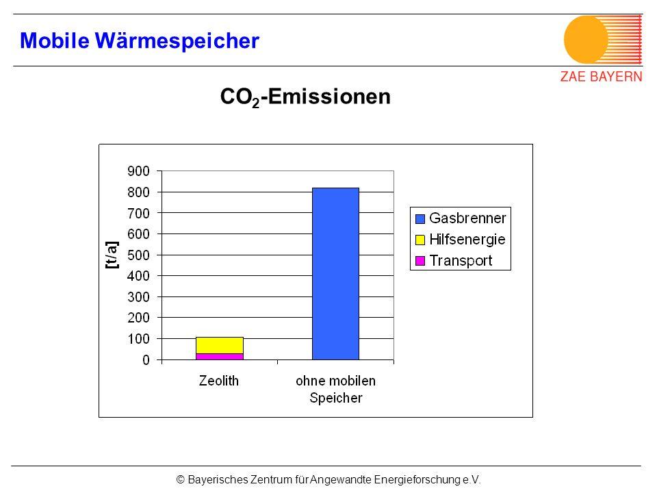 © Bayerisches Zentrum für Angewandte Energieforschung e.V. CO 2 -Emissionen Mobile Wärmespeicher