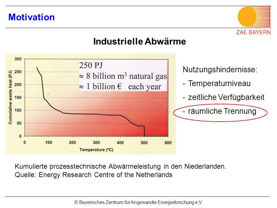 © Bayerisches Zentrum für Angewandte Energieforschung e.V. Motivation Kumulierte prozesstechnische Abwärmeleistung in den Niederlanden. Quelle: Energy