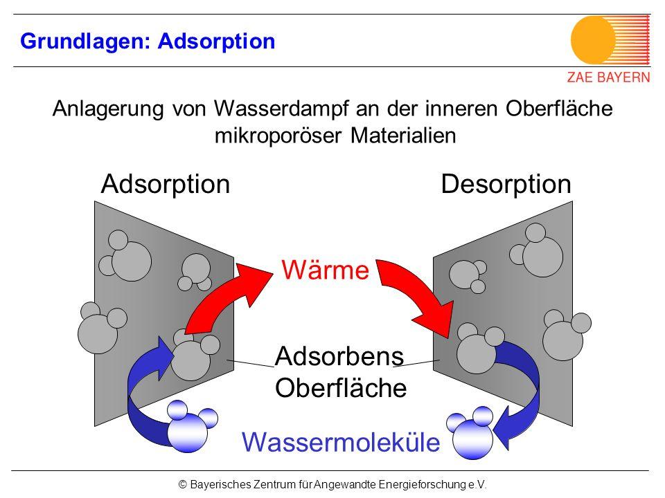 © Bayerisches Zentrum für Angewandte Energieforschung e.V. Grundlagen: Adsorption Wassermoleküle Wärme AdsorptionDesorption Adsorbens Oberfläche Anlag