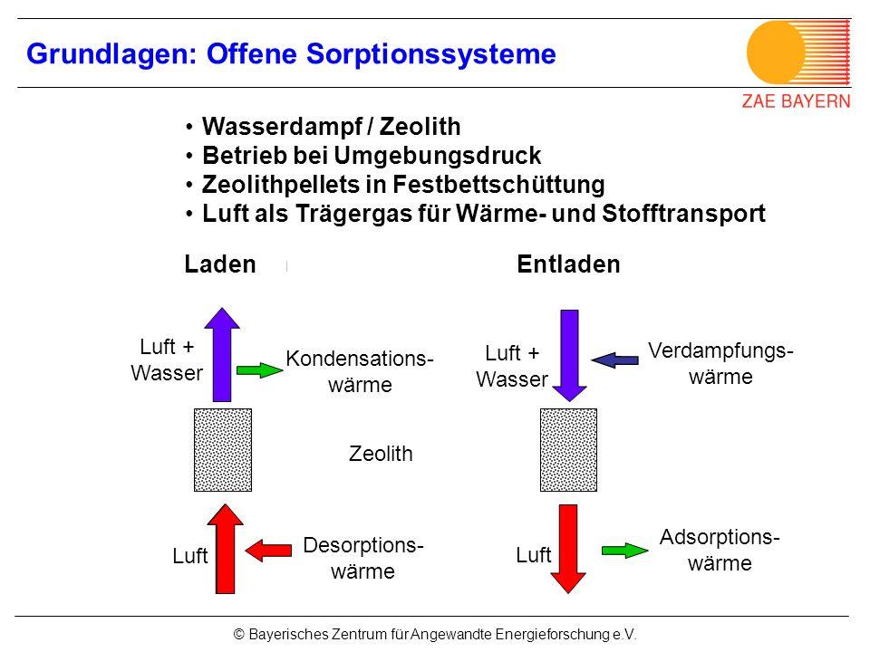 © Bayerisches Zentrum für Angewandte Energieforschung e.V. Luft Verdampfungs- wärme Luft + Wasser Luft DesorptionAdsorption Wasserdampf / Zeolith Betr