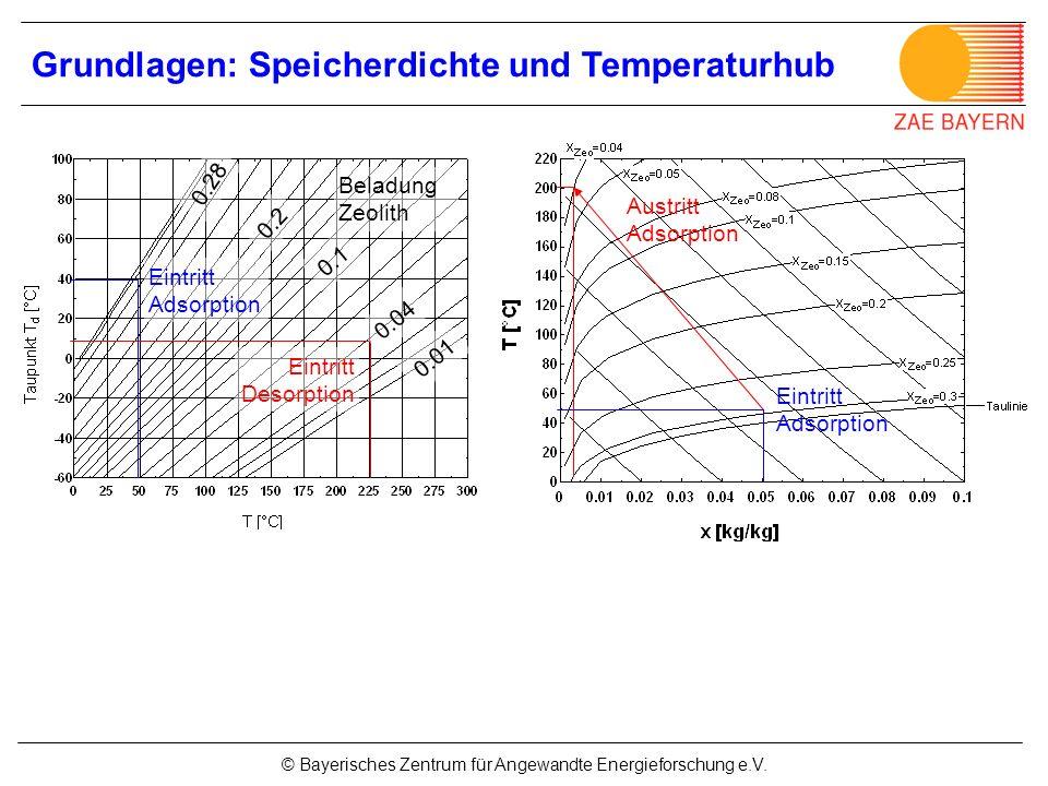 © Bayerisches Zentrum für Angewandte Energieforschung e.V. Grundlagen: Speicherdichte und Temperaturhub Eintritt Desorption Eintritt Adsorption 0.04 0