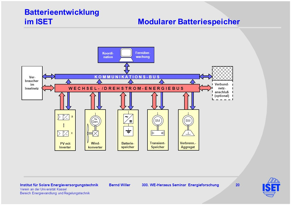 Institut für Solare Energieversorgungstechnik Bernd Willer 300. WE-Heraeus Seminar Energieforschung 20 Verein an der Universität Kassel Bereich Energi