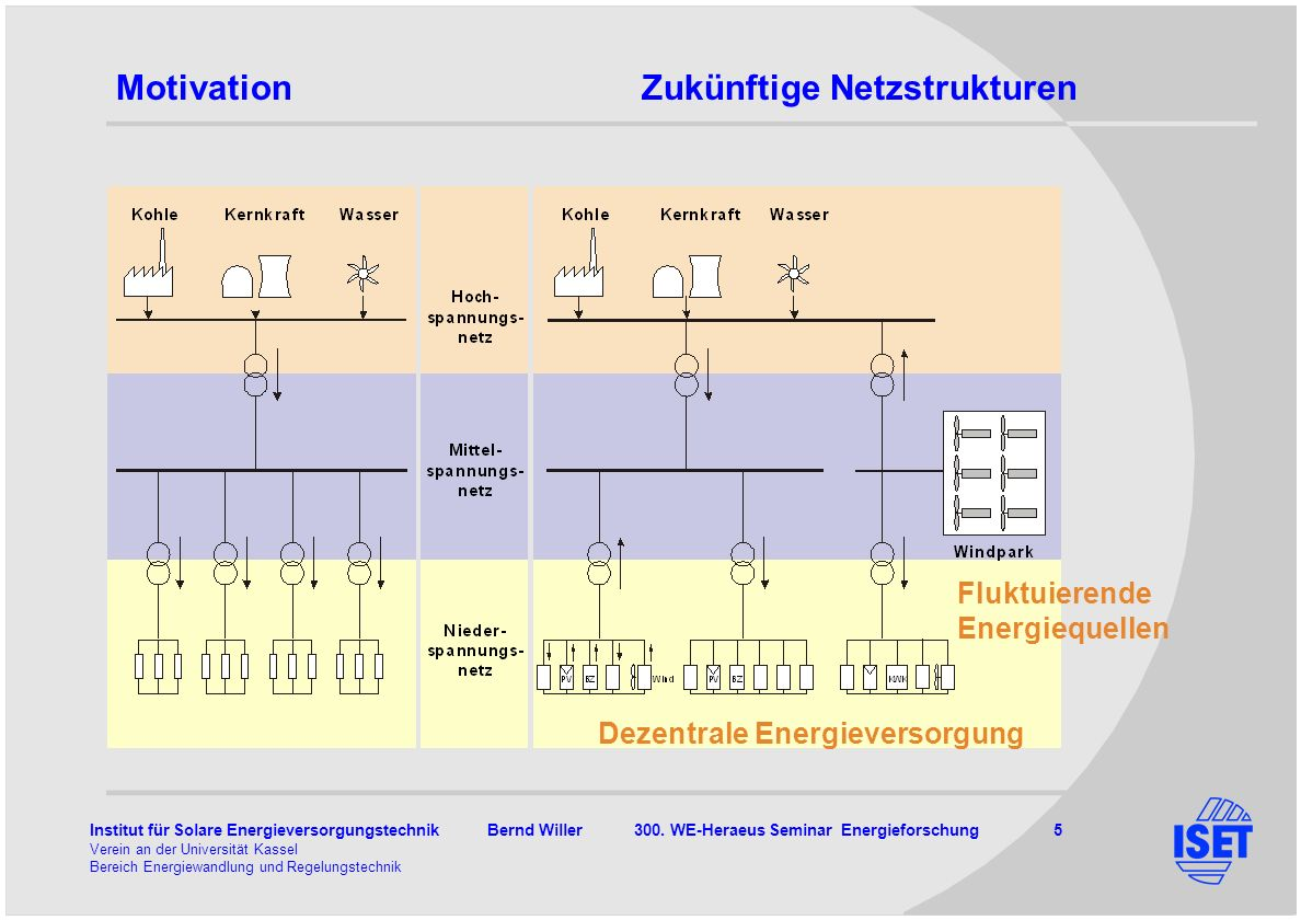 Institut für Solare Energieversorgungstechnik Bernd Willer 300. WE-Heraeus Seminar Energieforschung 5 Verein an der Universität Kassel Bereich Energie