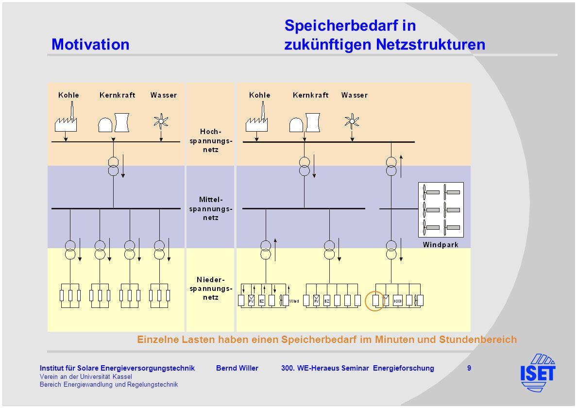 Institut für Solare Energieversorgungstechnik Bernd Willer 300. WE-Heraeus Seminar Energieforschung 9 Verein an der Universität Kassel Bereich Energie