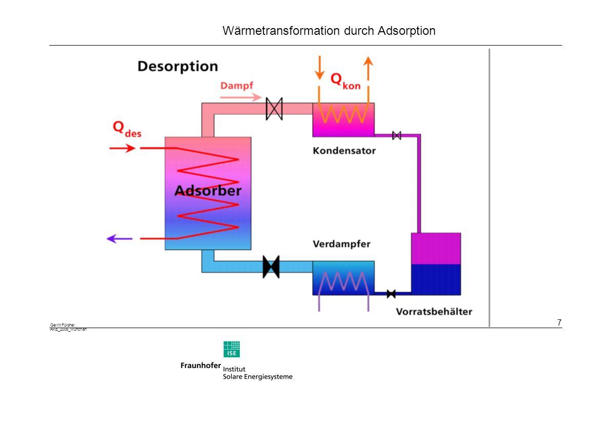 Gerrit Füldner, AKE_2006_München 8 Wärmetransformation durch Adsorption Mögliche Sorptionsmaterialien Silikagele: Amorphe Form fester Kieselsäure, Modifizierung durch Metall-Ionen Zeolithe: Typen A, X und Y, Modifizierung durch Ionenaustausch Aluminophosphate: besonders aussichtsreich Alpo 18, teuer in der Herstellung (Template) Aktivkohlen: Oberflächenmodifizierung nötig (Hydrophilierung)